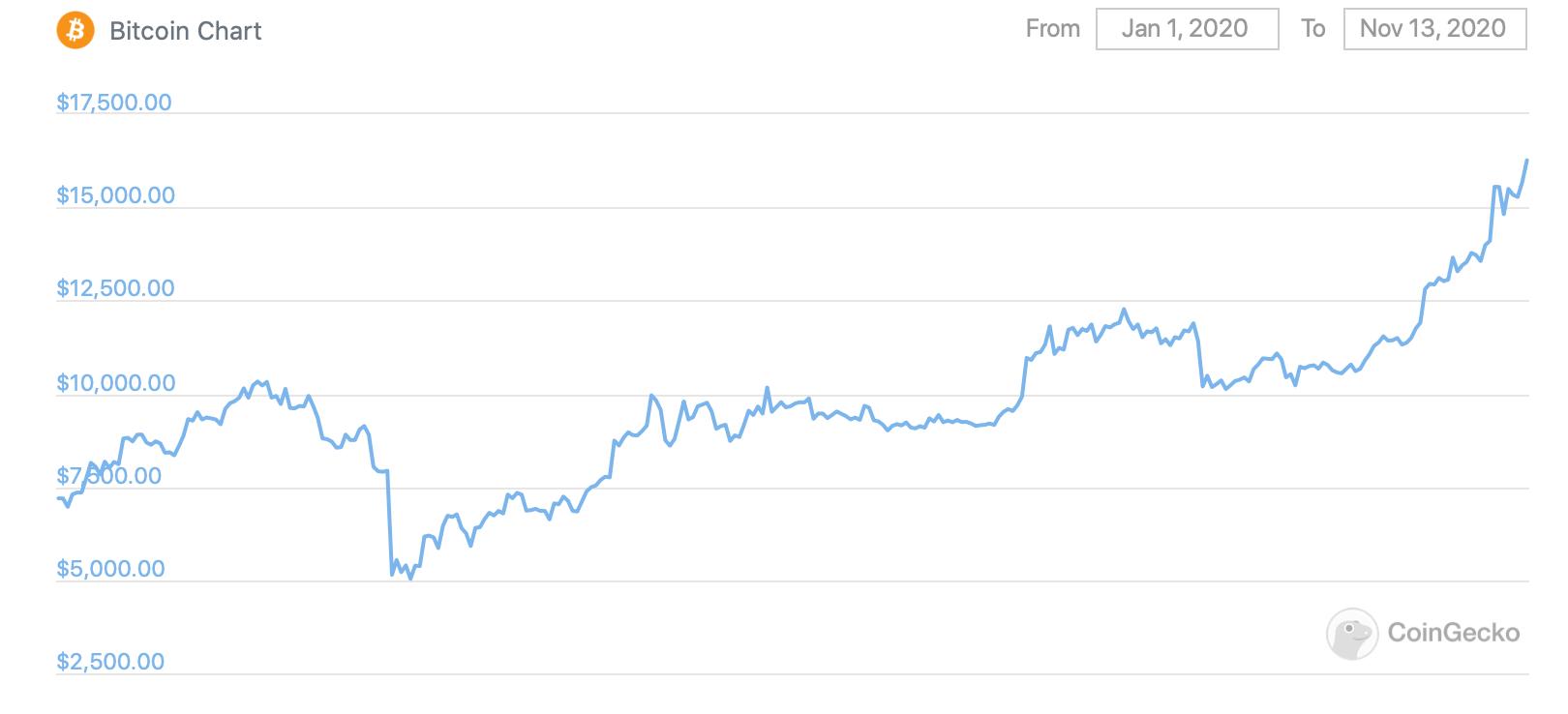 График Биткоина в 2020 году