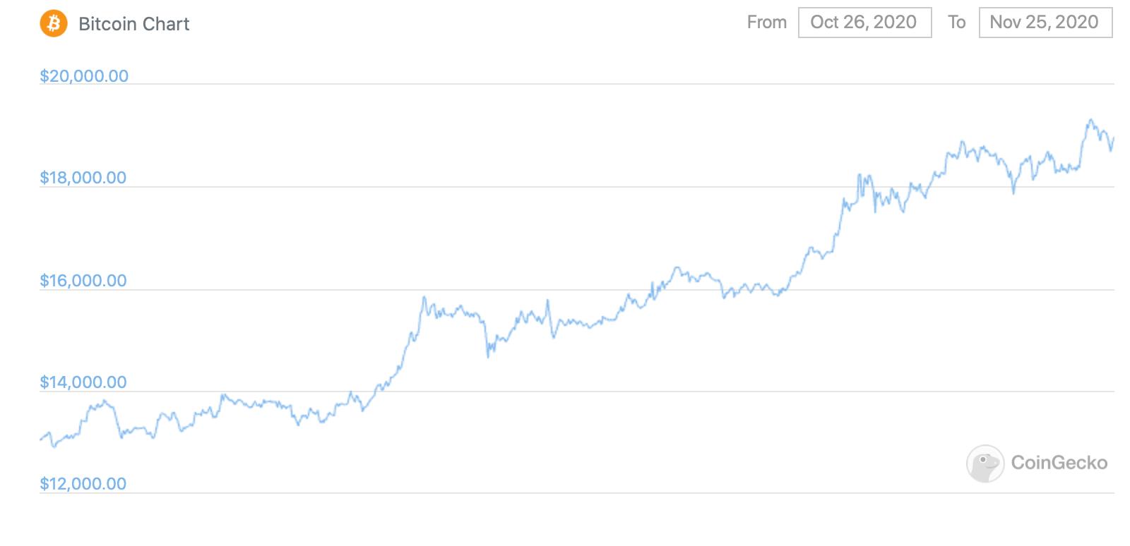 График курса Биткоина за месяц