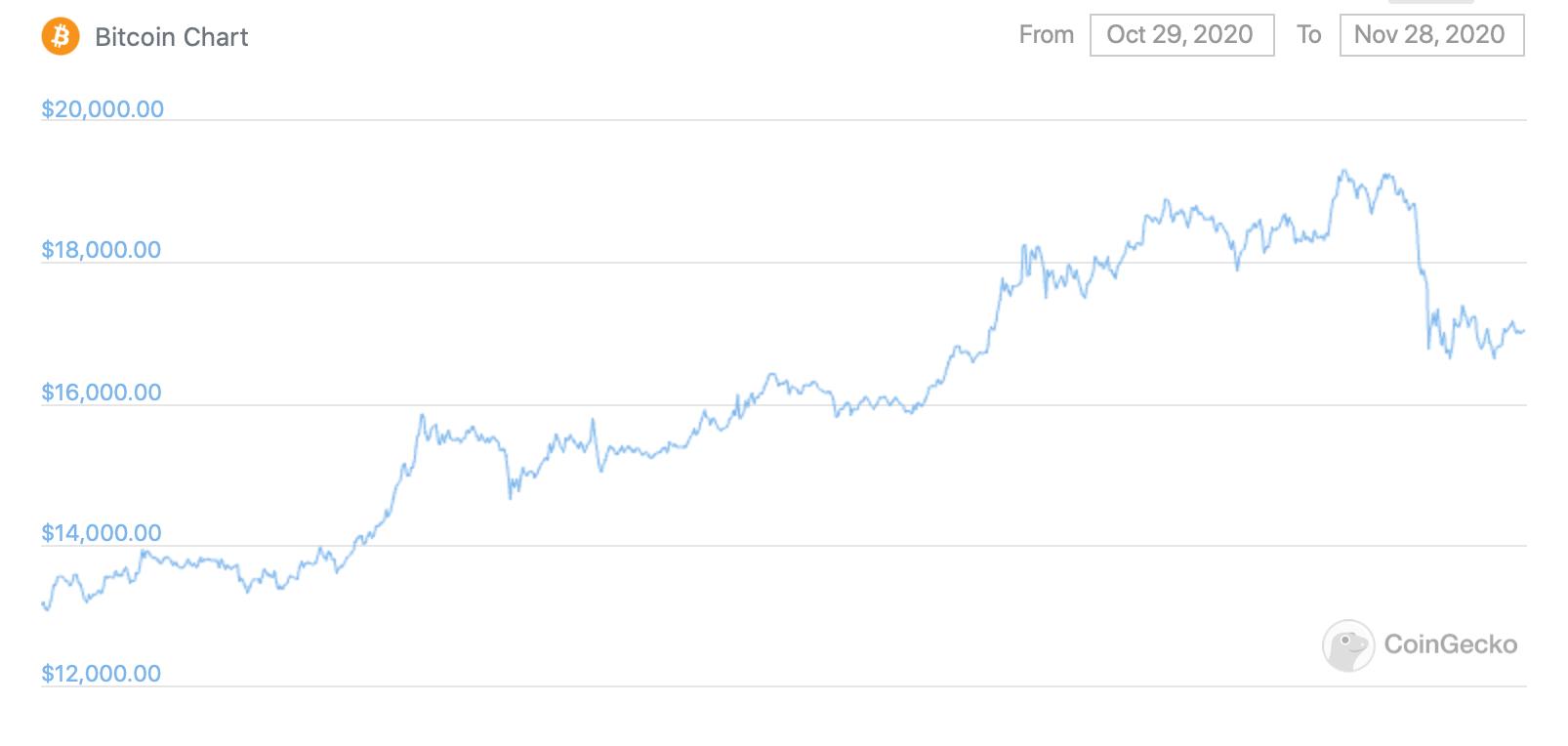 График курса Биткоина месяц