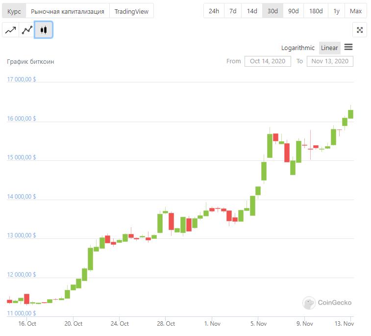 Биткоин цена криптовалюта