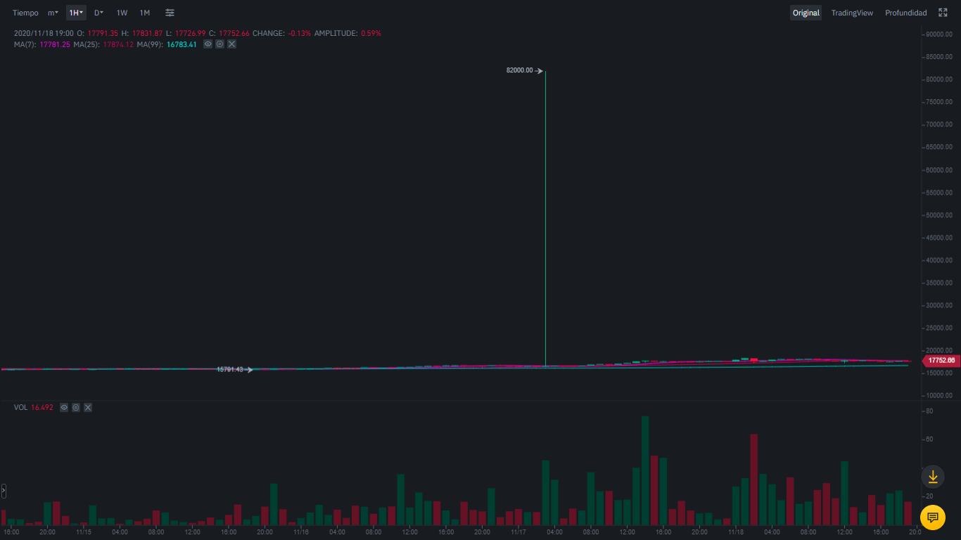график Биткоин трейдинг Binance