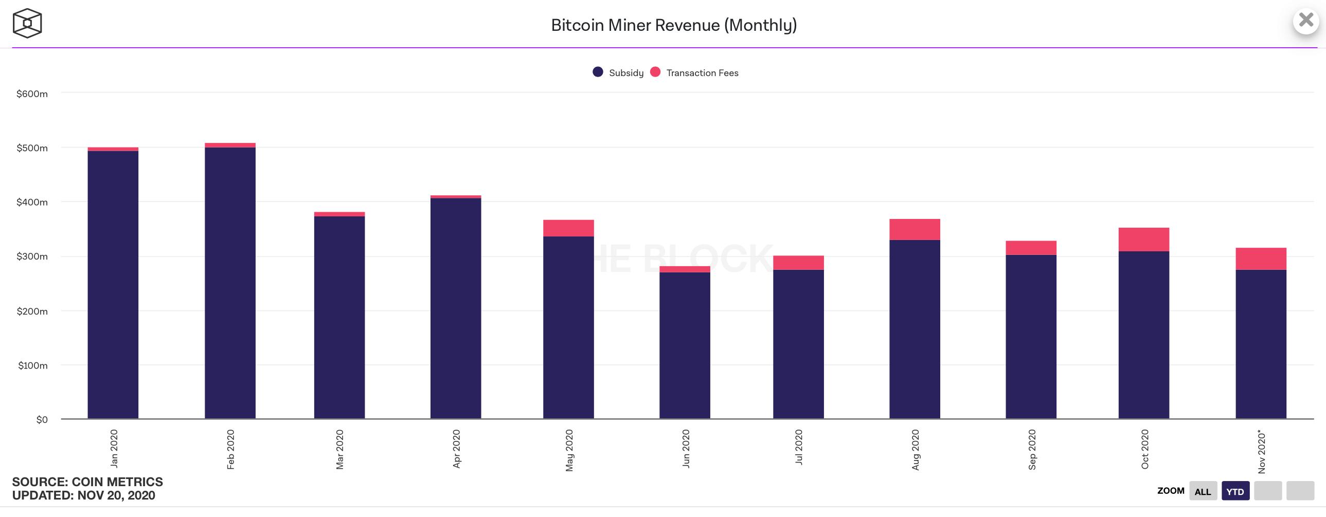 Доходы майнеров Биткоина по месяцам