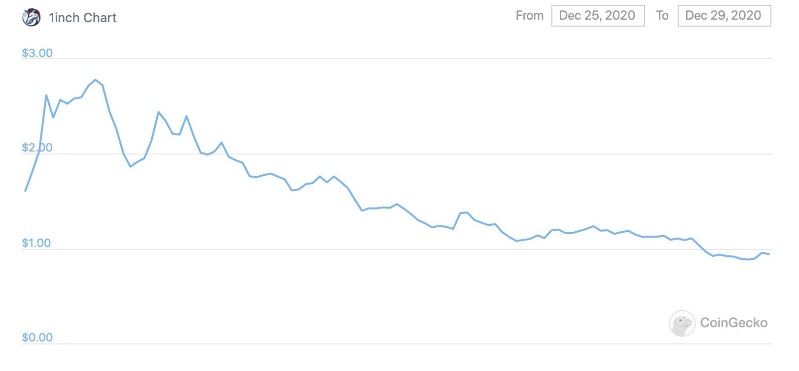 График курса токена 1inch