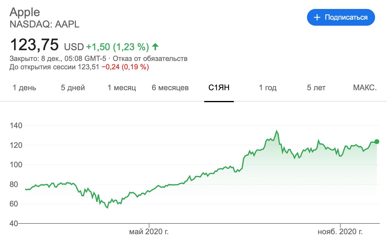 График акций Apple в 2020 году