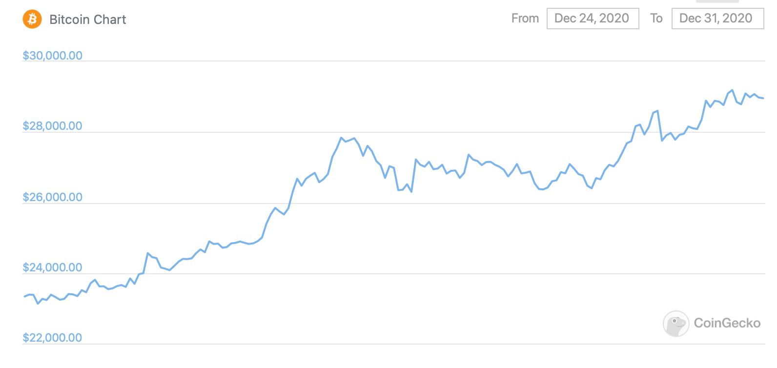 График курса Биткоина за неделю