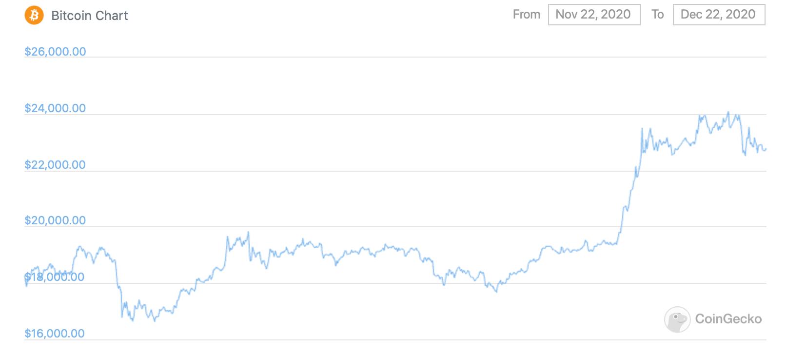 График курса Биткоина за последний месяц