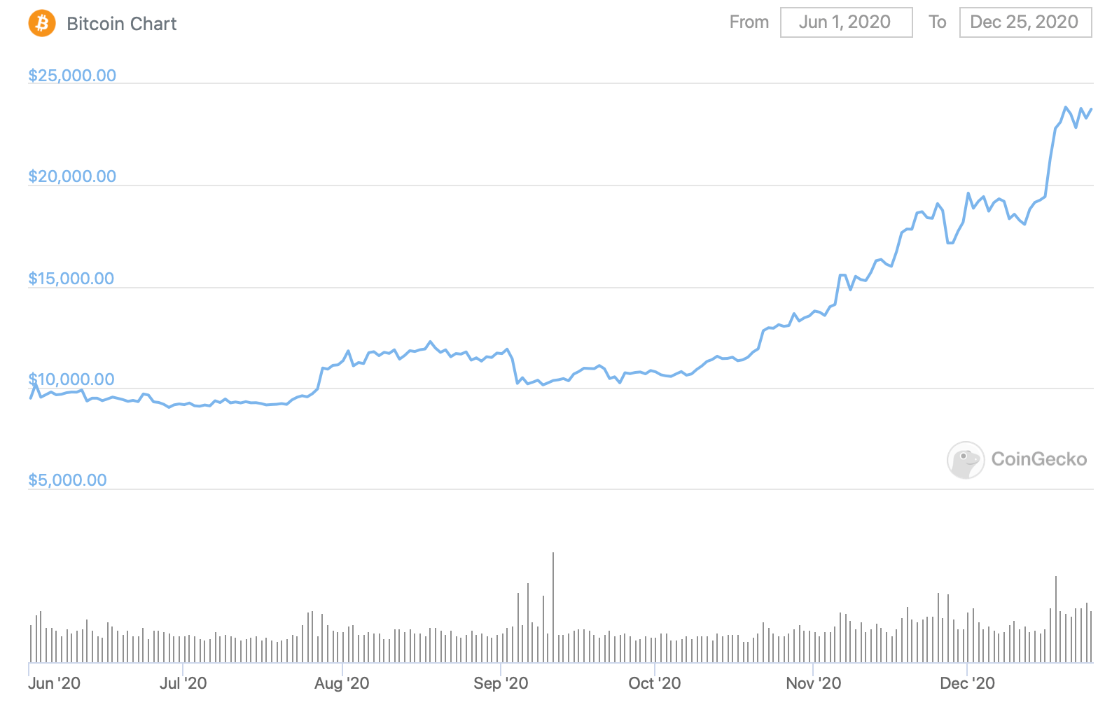 График Биткоина с лета 2020 года