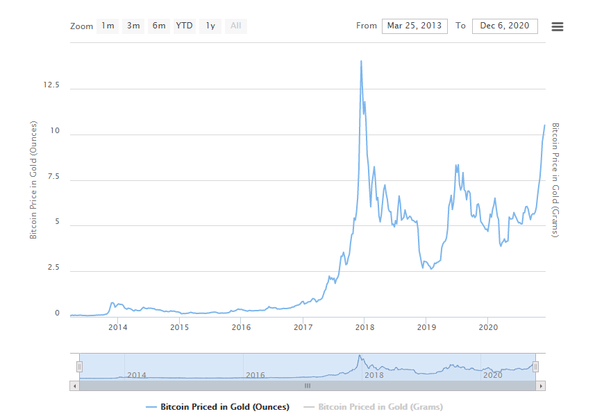 график золото Биткоин цена