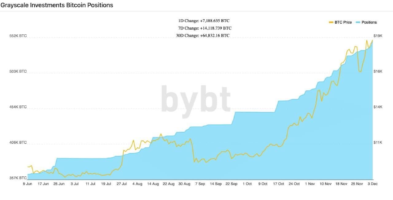 Объём покупок биткоинов компанией Grayscale