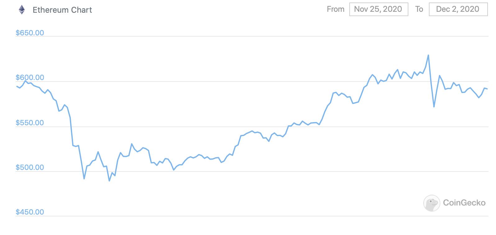 График Эфириума за неделю
