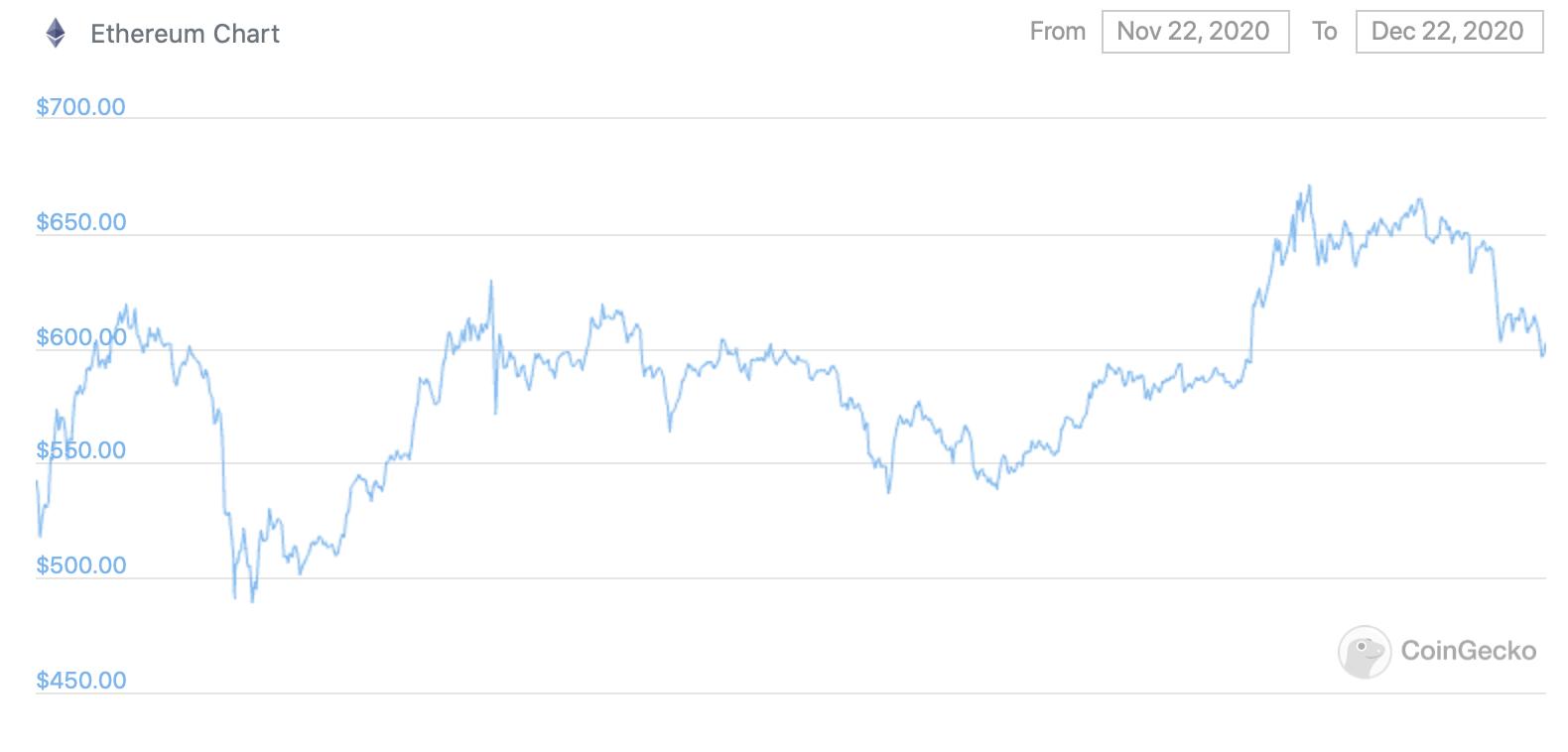 График курса Эфириума за последний месяц