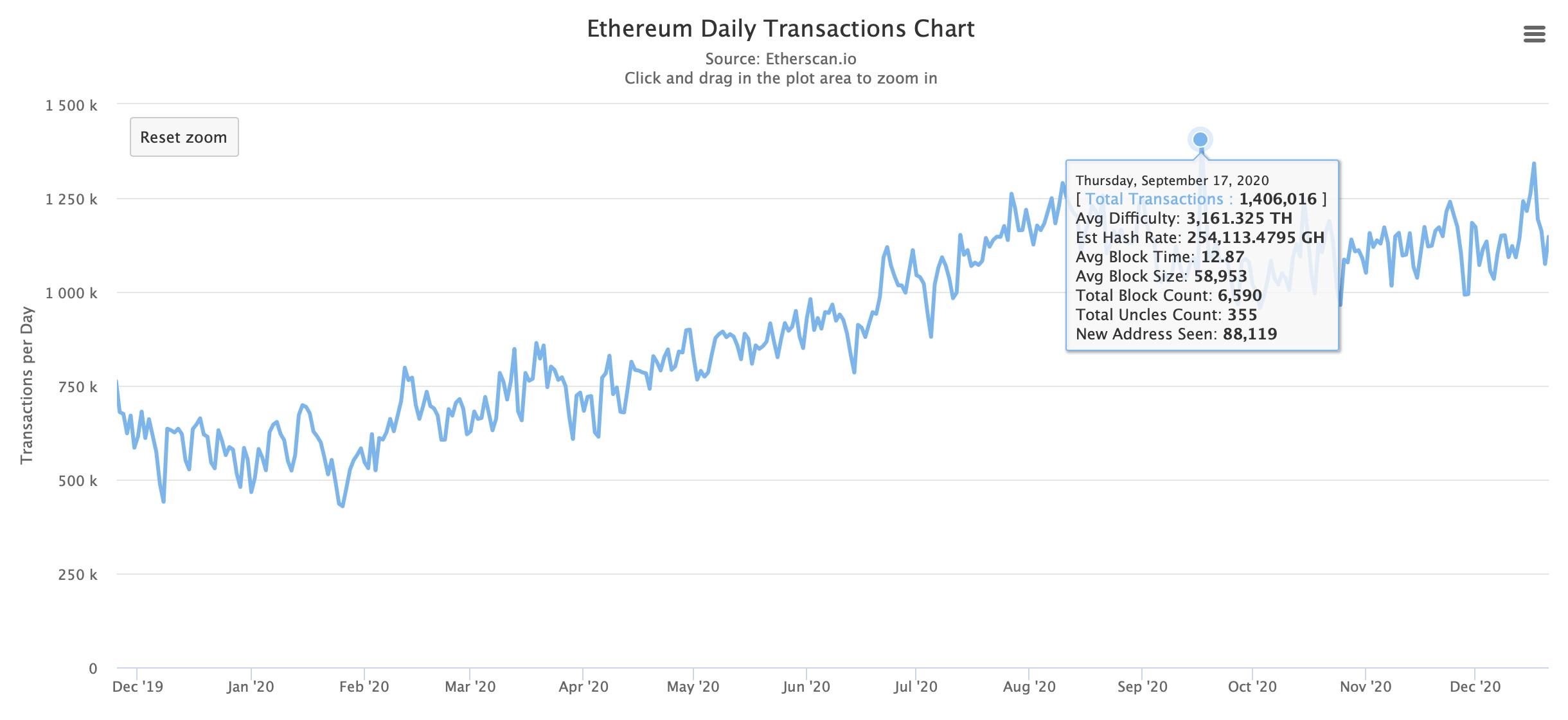 График транзакций в сети Эфириума