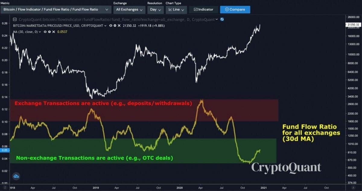 график BTC блокчейн транзакции
