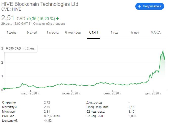 Биткоин блокчейн криптовалюта график майнинг