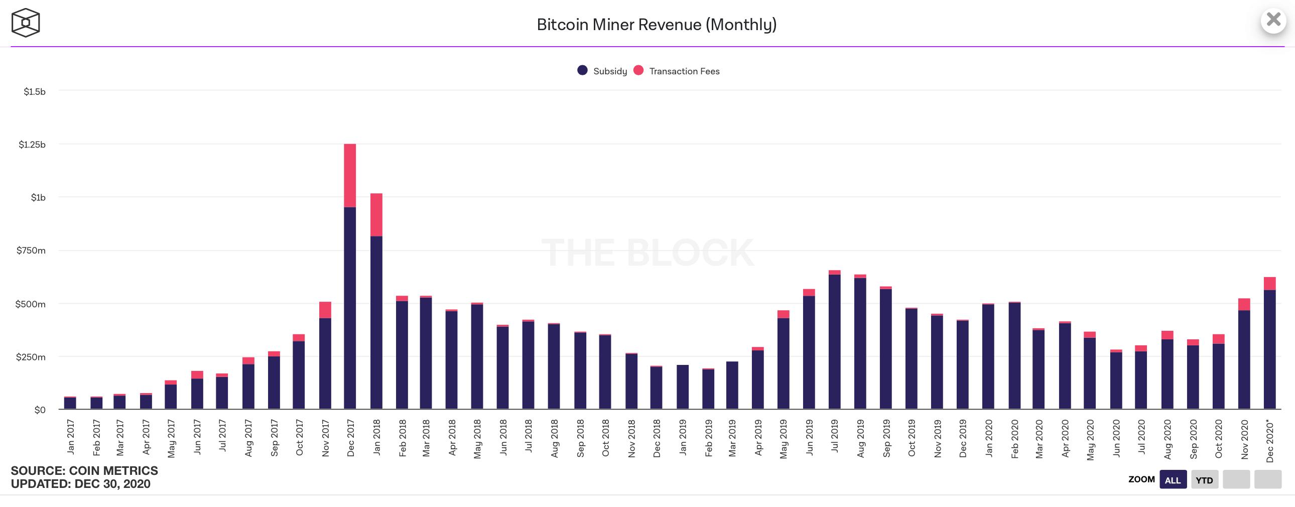 Доход майнеров Биткоина по месяцам