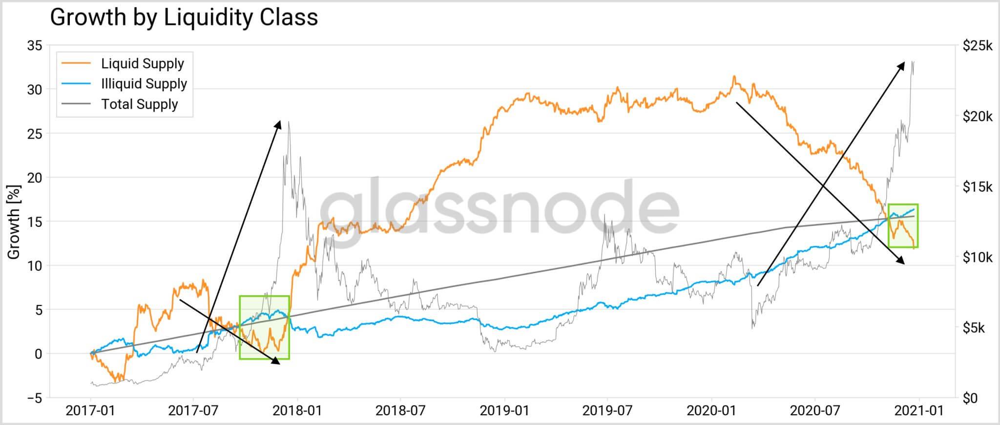 График ликвидности Биткоина