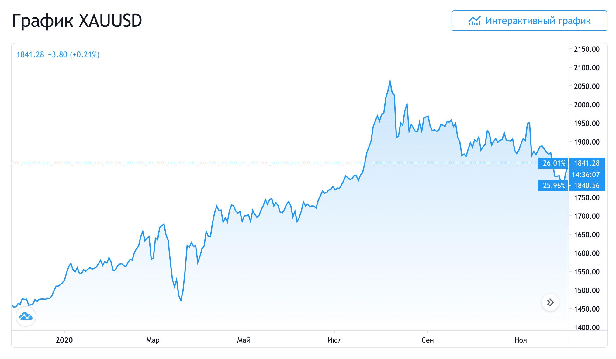 График золота в 2020 году