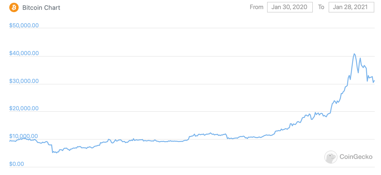 биткоин график рост