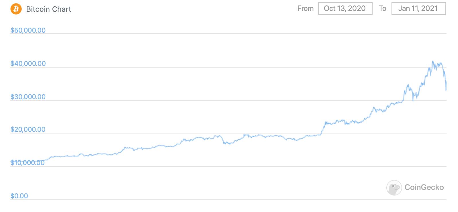 курс биткоин