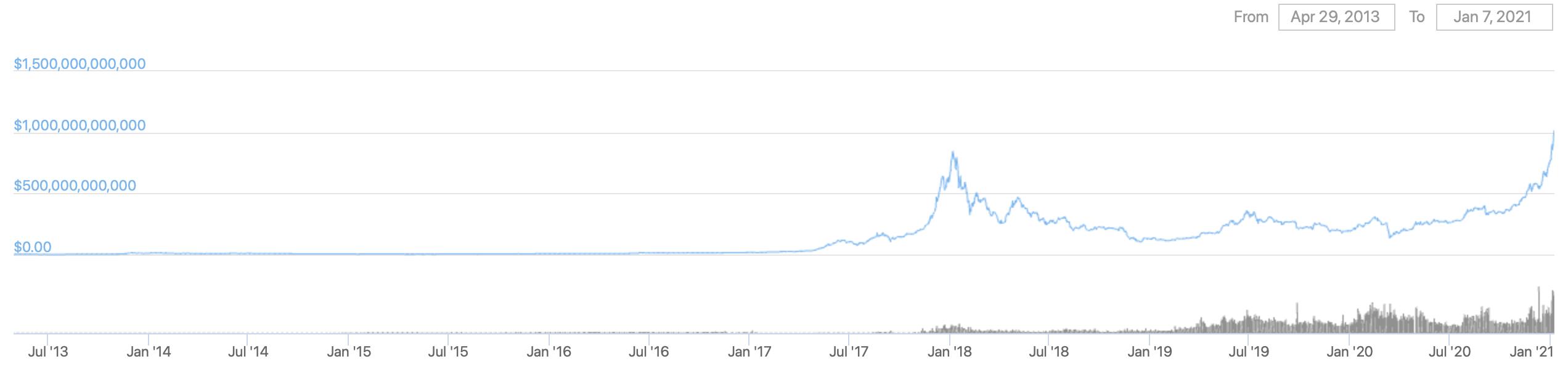 криптовалюты показатели