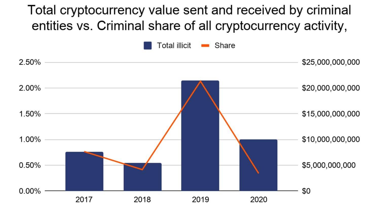 криптовалюты преступность график