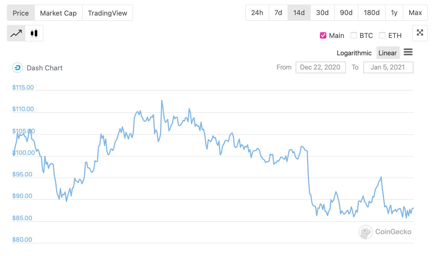 Падение Dash за последние две недели