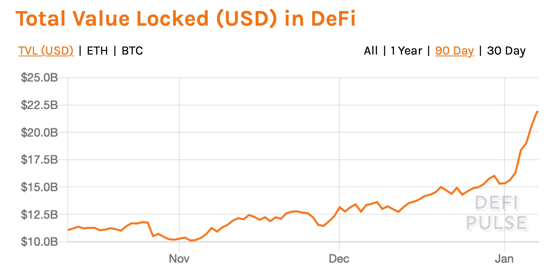 Объём средств в нише DeFi