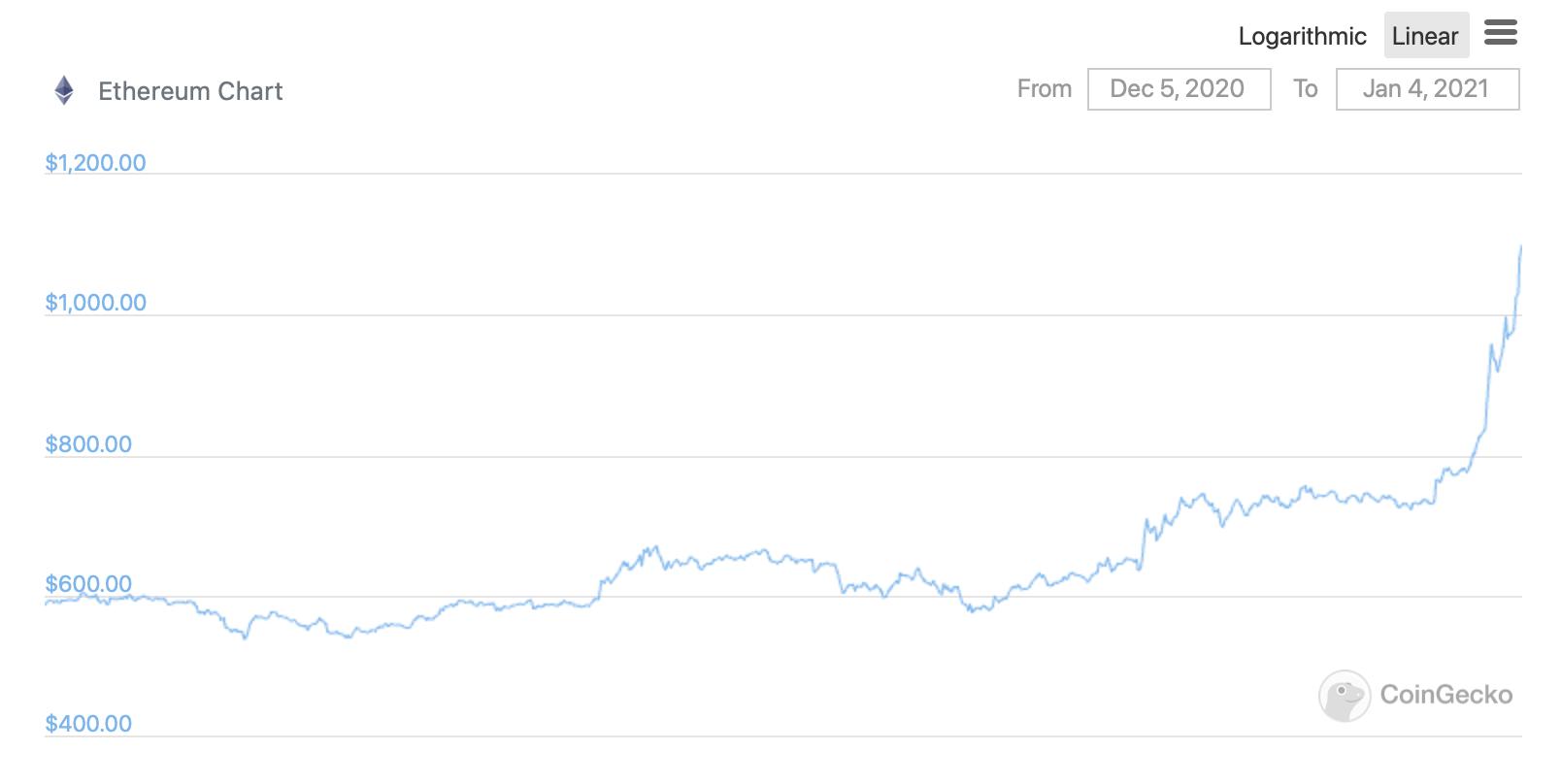 График курса Эфириума за месяц
