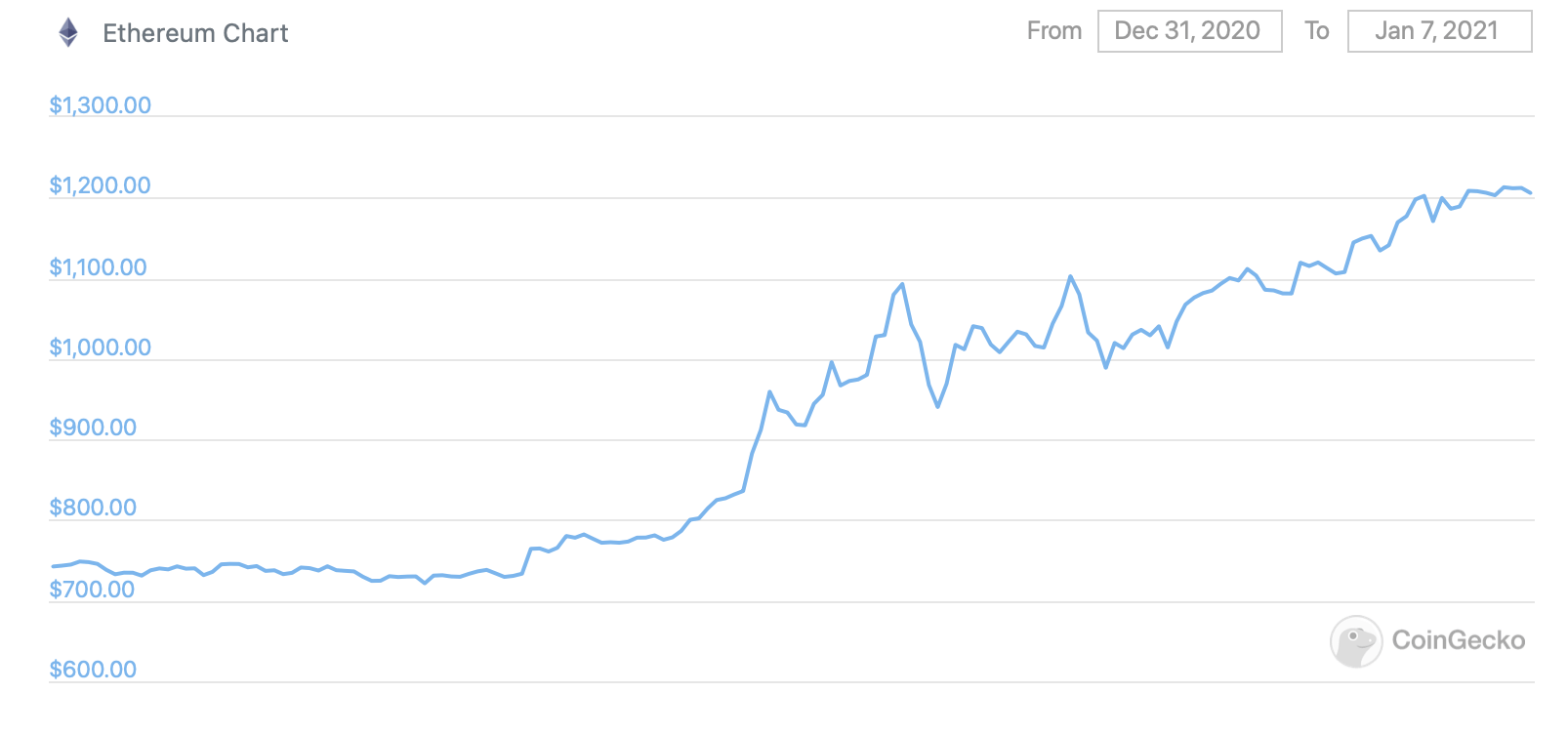 Биткоин Эфириум криптовалюты