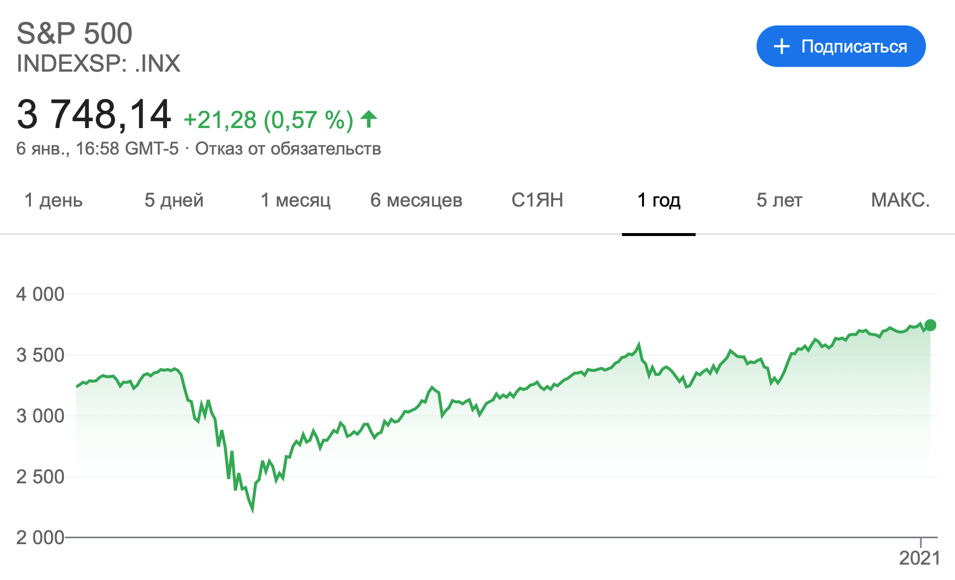 Поведение индекса S&P500
