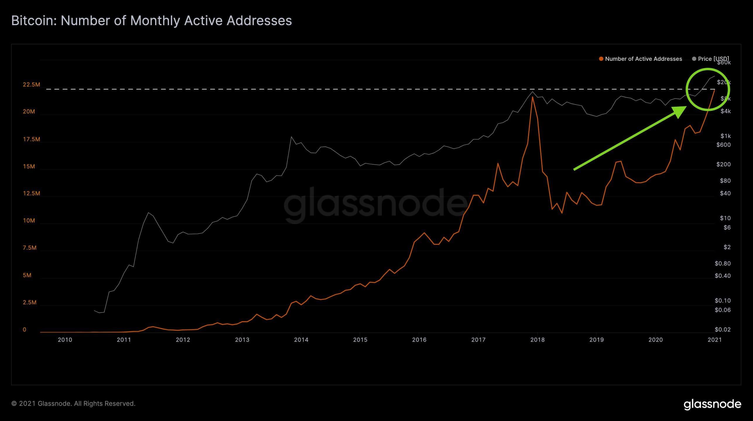 Биткоин криптовалюта график