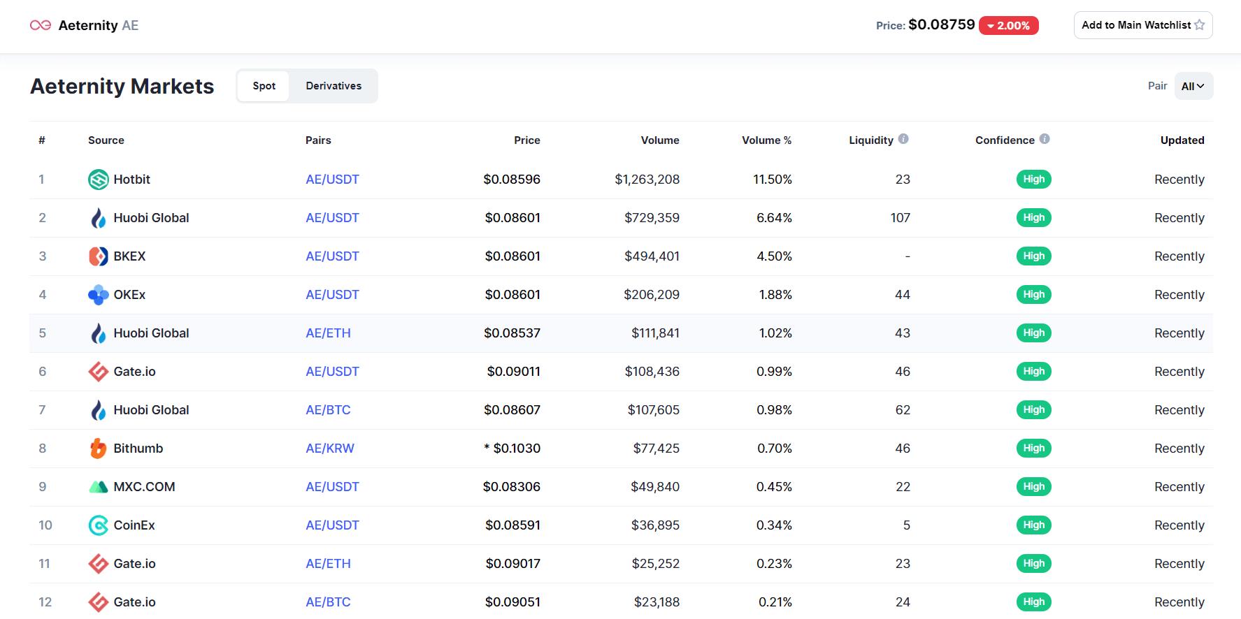 Aeternity биржи