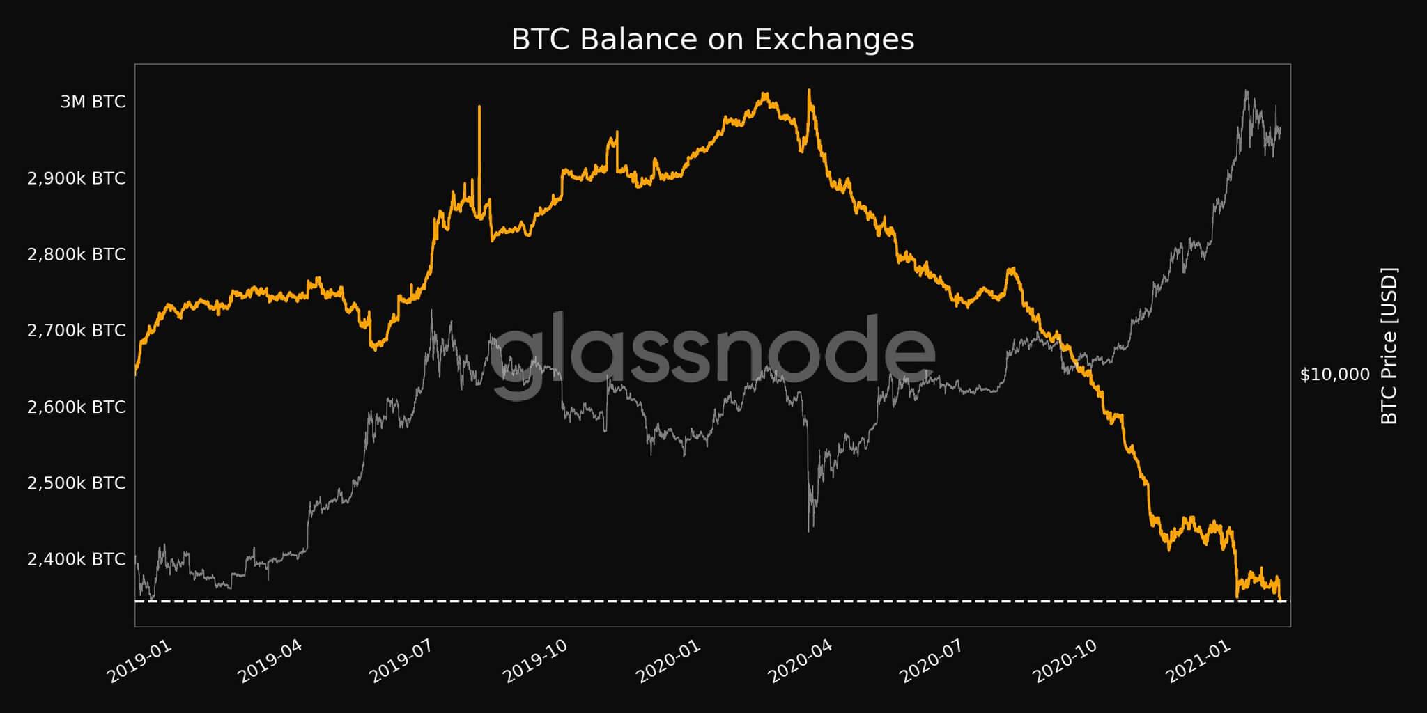 биткоины биржи