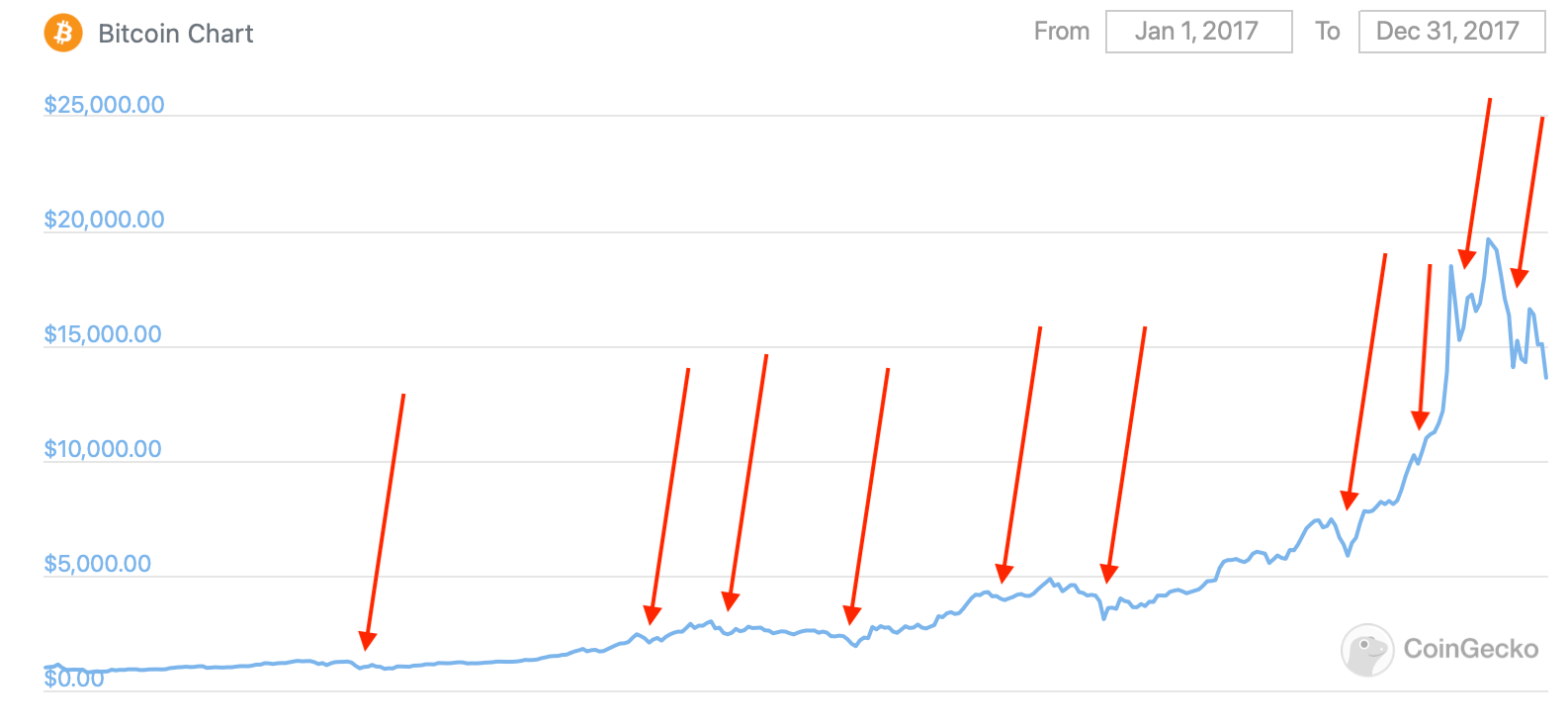график биткоин курс