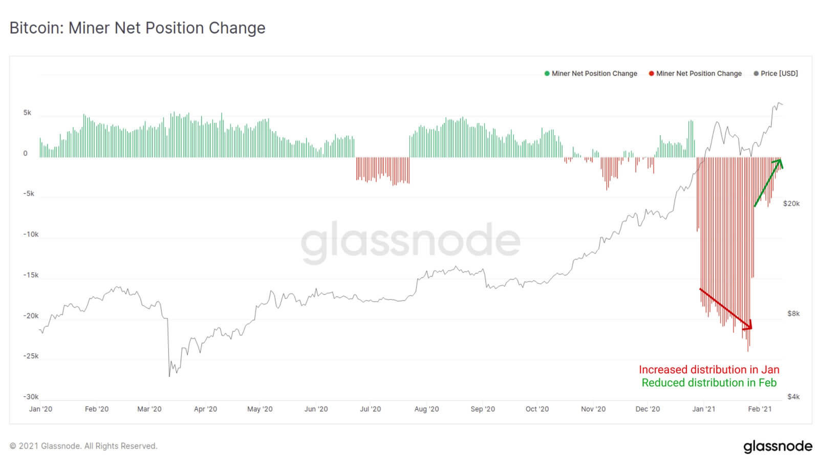 график майнеры Биткоин криптовалюта