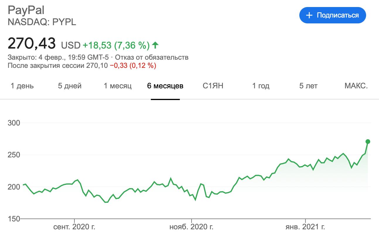 акции paypal