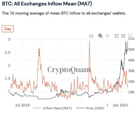 Биткоин биржи блокчейн