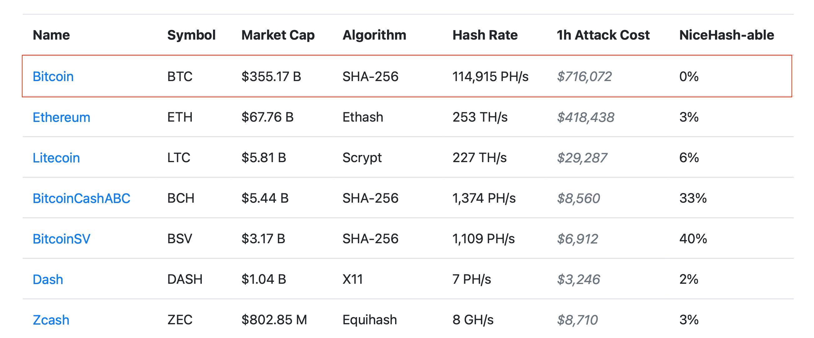 криптовалюты атака 51 цена