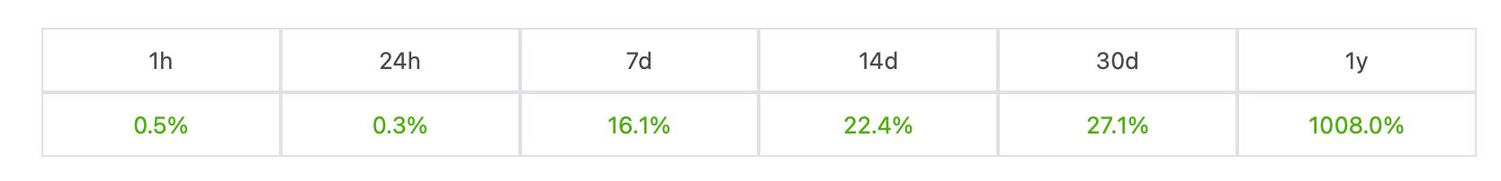 биткоин рост курс