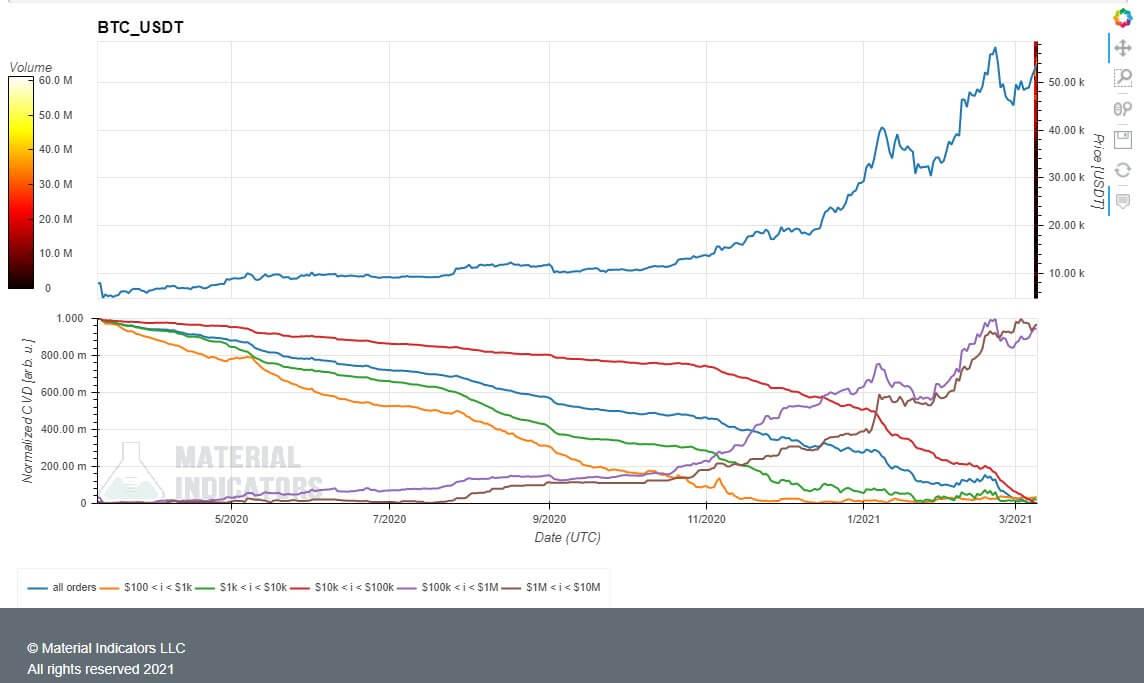 криптовалюты график Биткоин блокчейн
