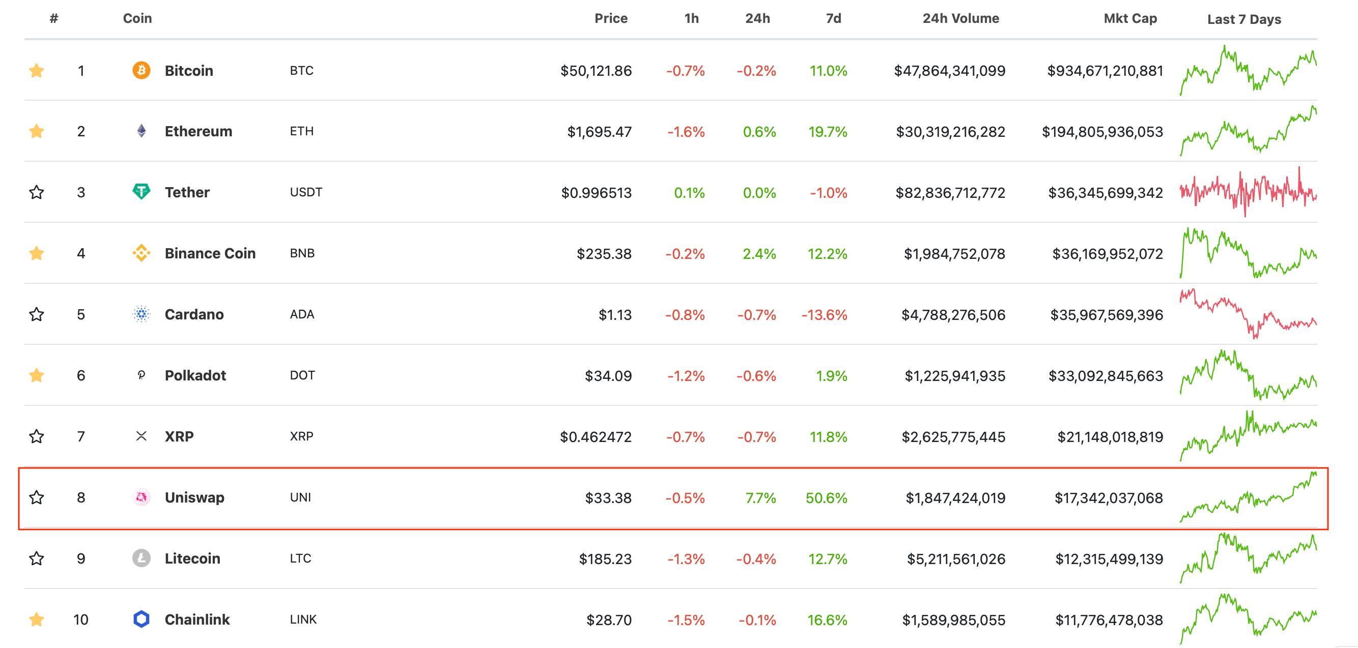 топ криптовалют рейтинг