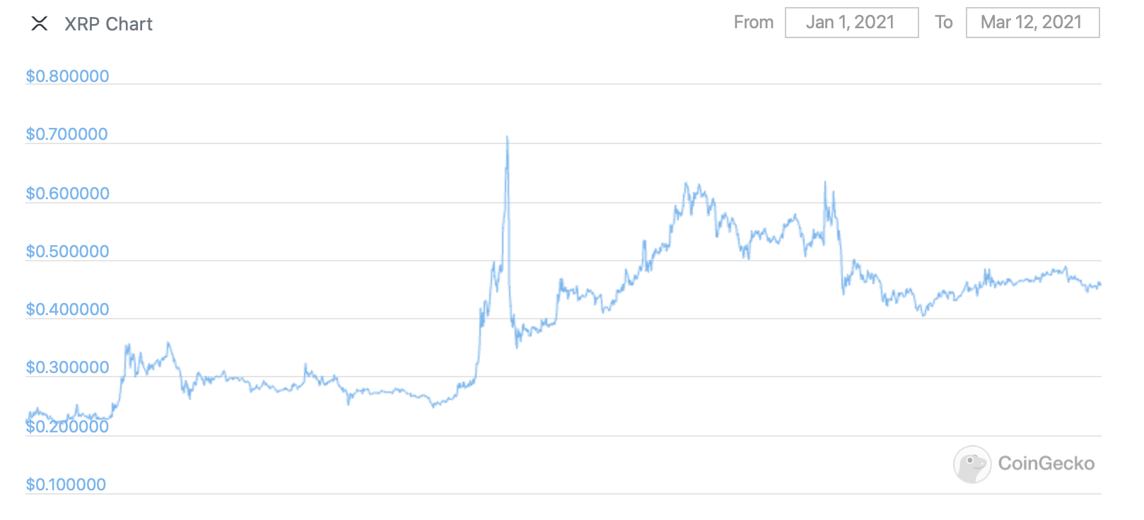 xrp график курс стоимость