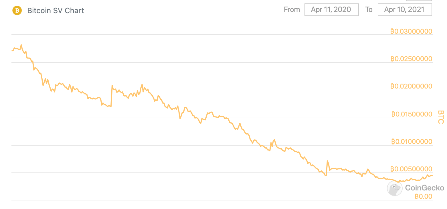 bsv график криптовалюты