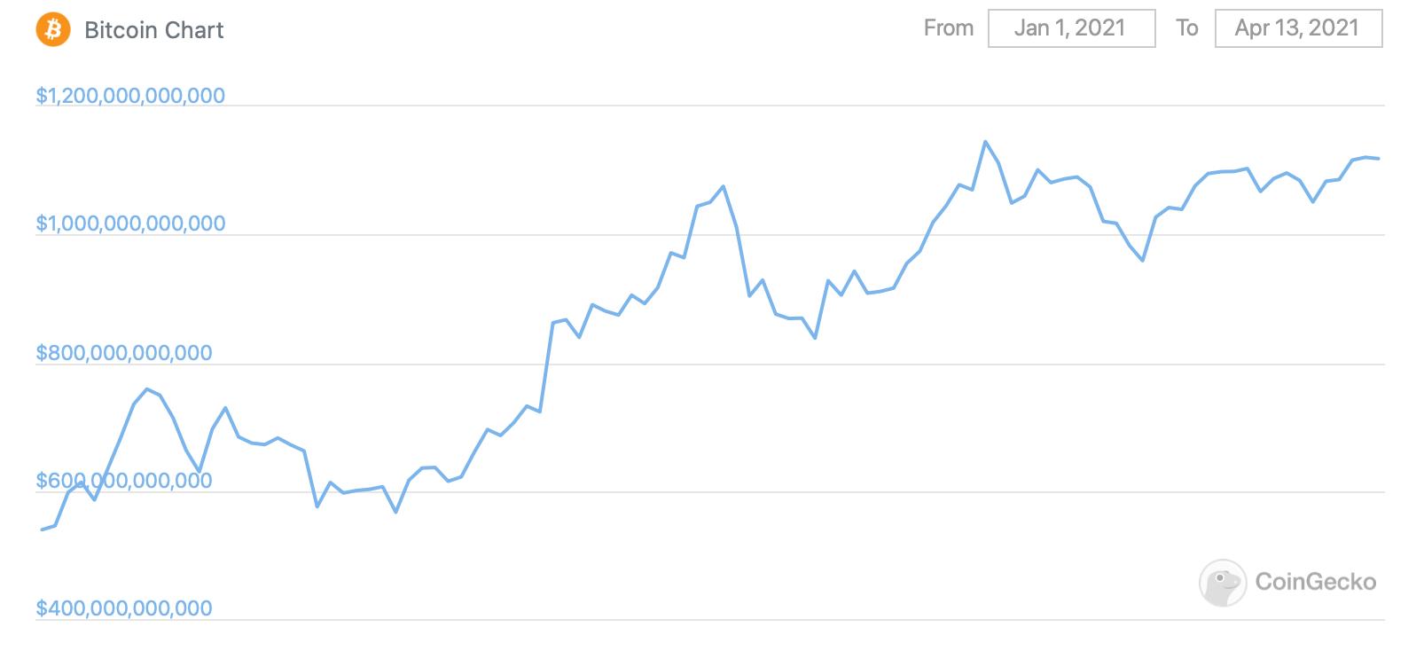биткоин капитализация график