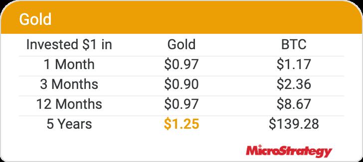 биткоин золото