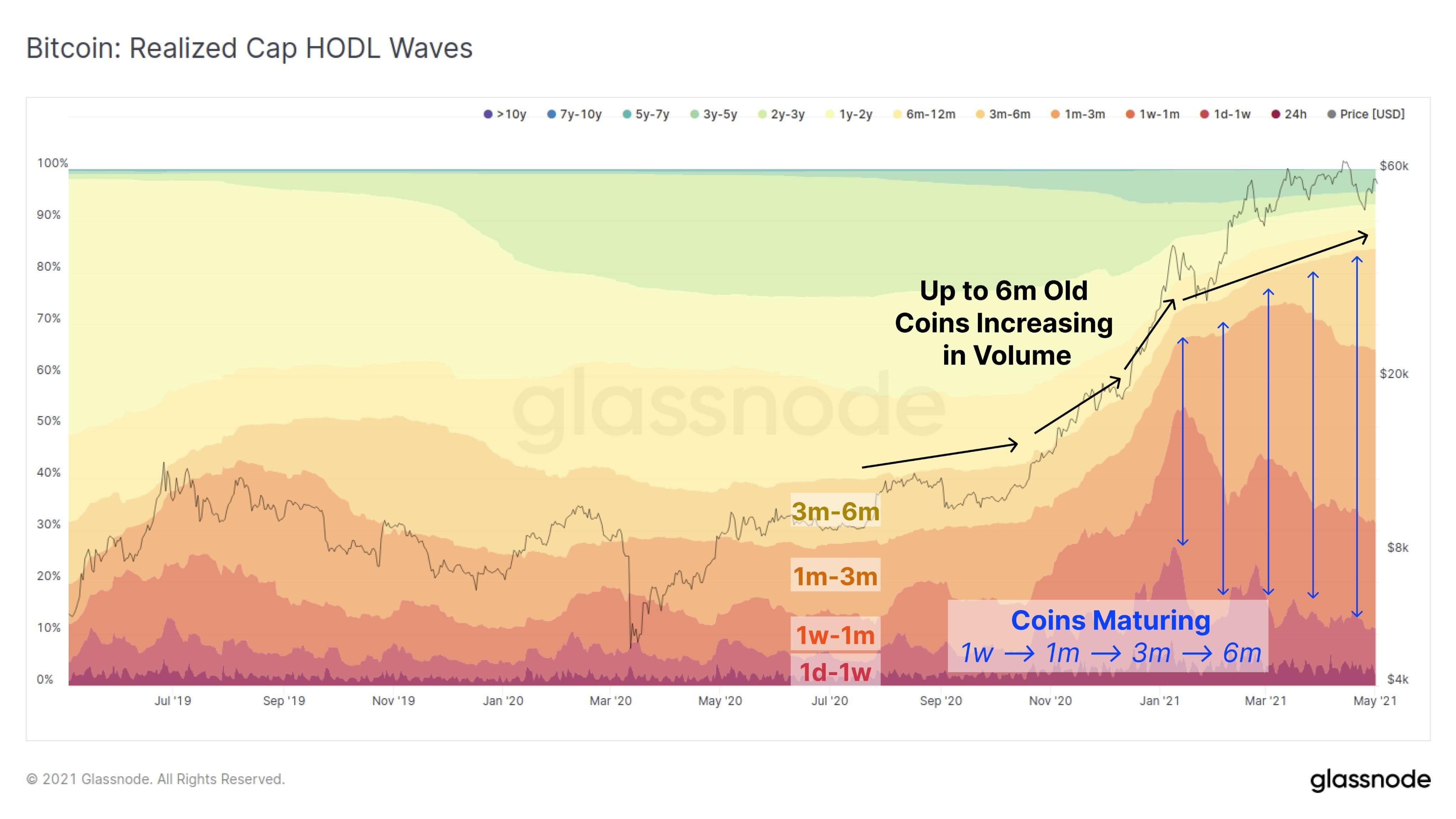 график криптовалюты индикатор