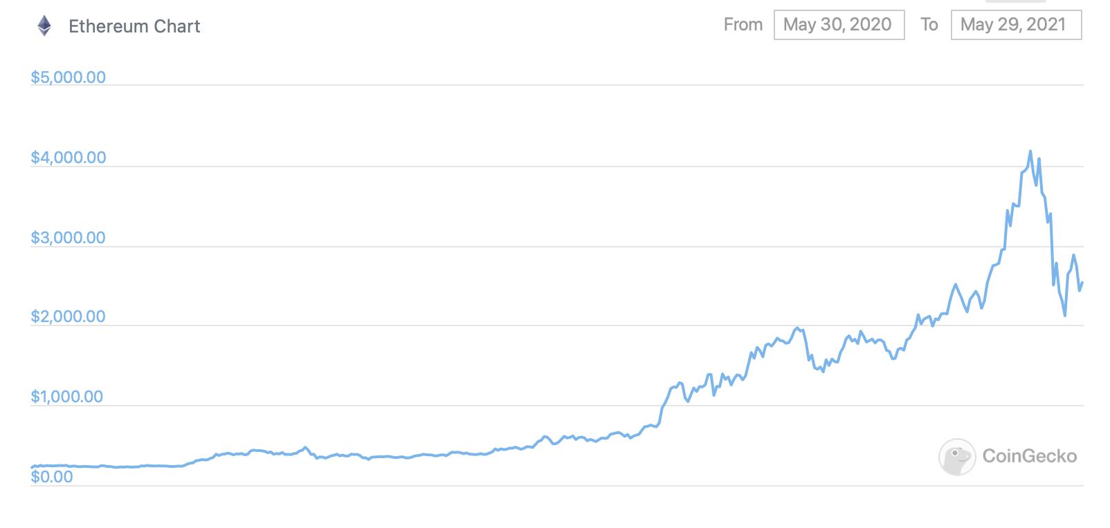 график эфириум курс