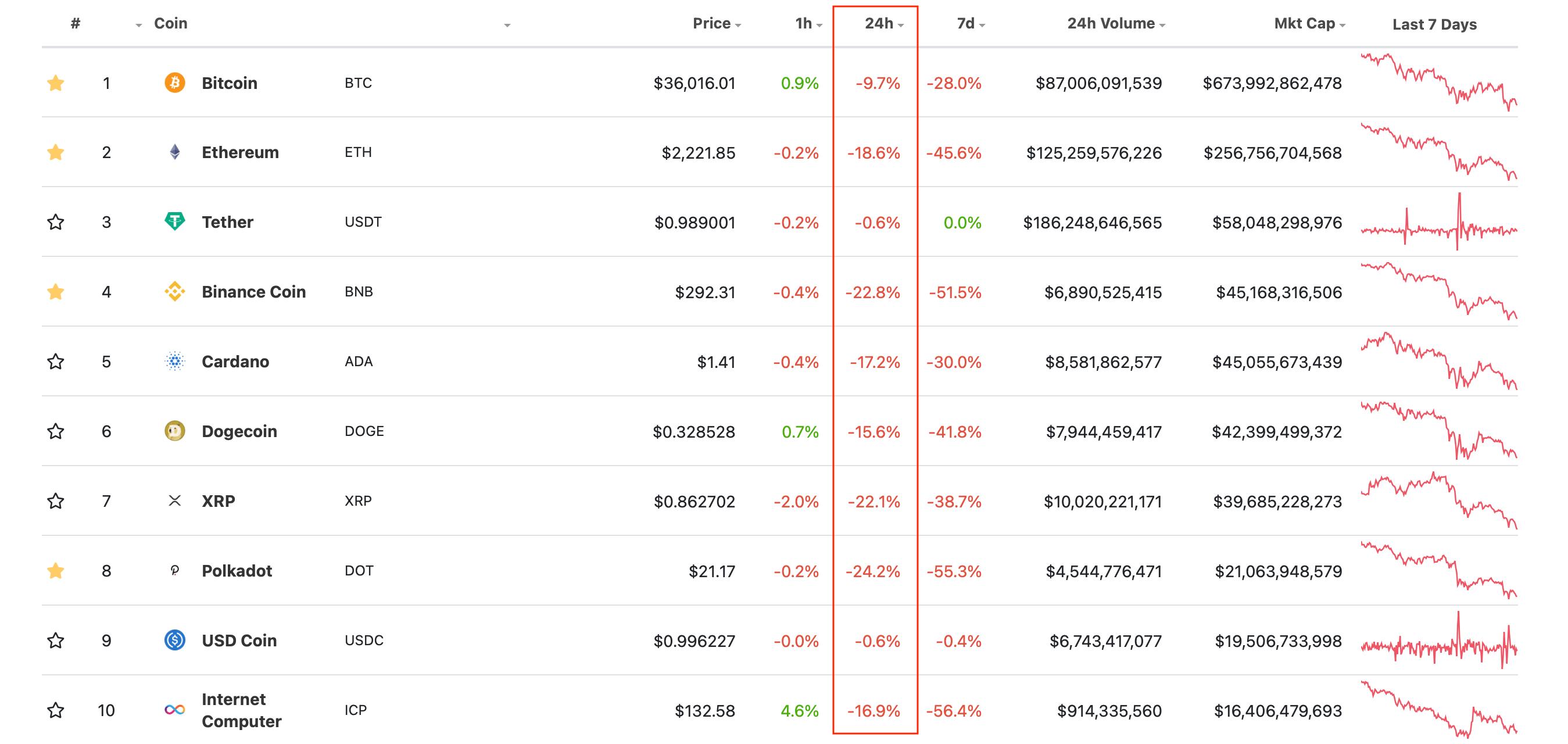 биткоин эфириум рейтинг курсы