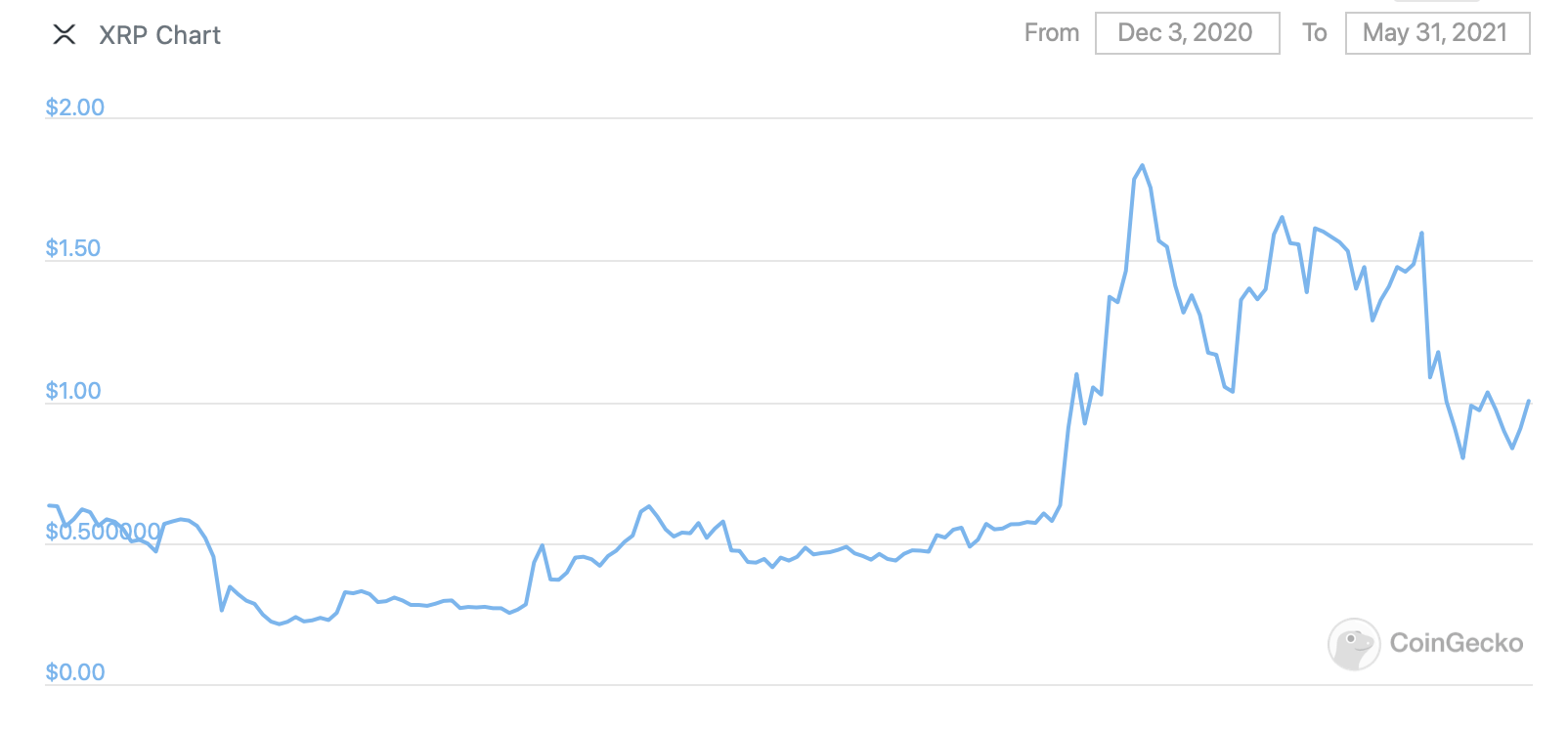ripple xrp криптовалюты