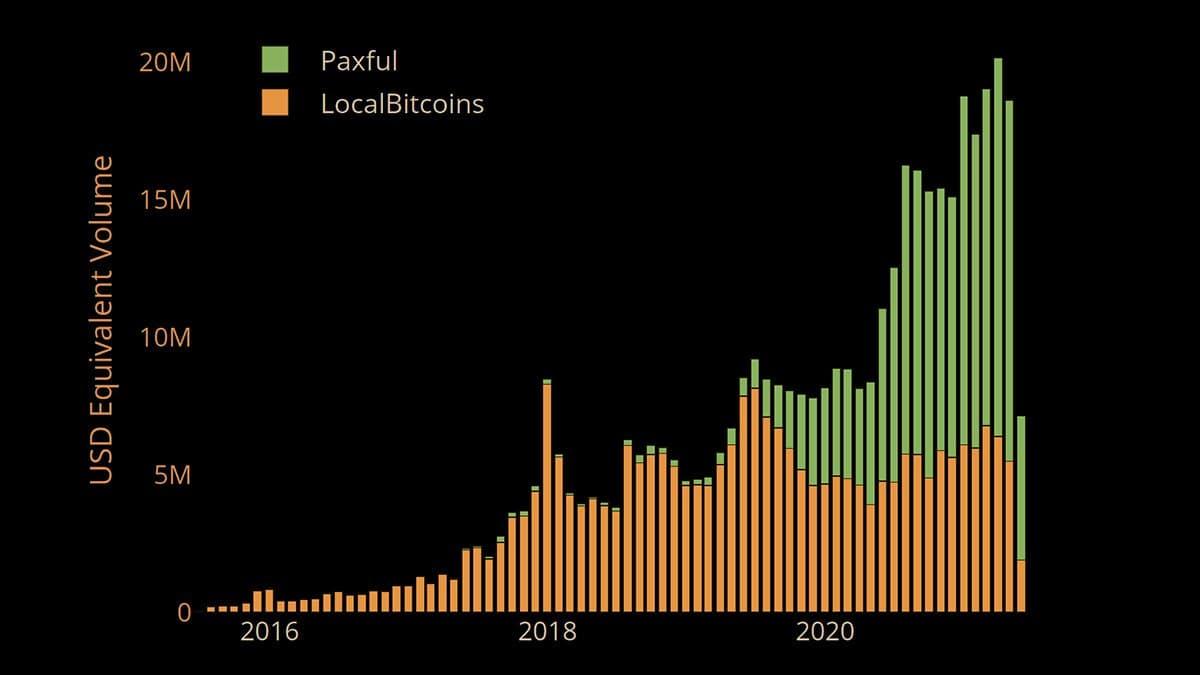 индия торги криптовалюты